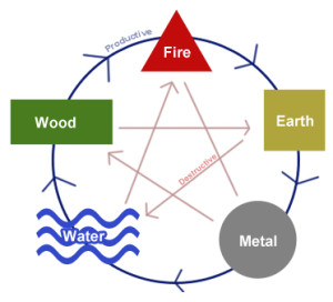 five elements and five transformations of feng shui